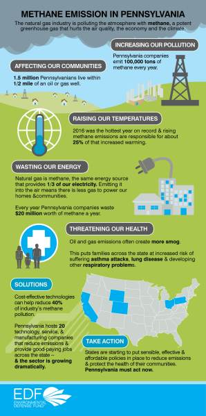 Infographic/Methane Campaign/Environmental Defense Fund